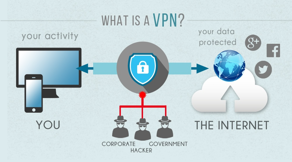 VPN clarification in a infographics
